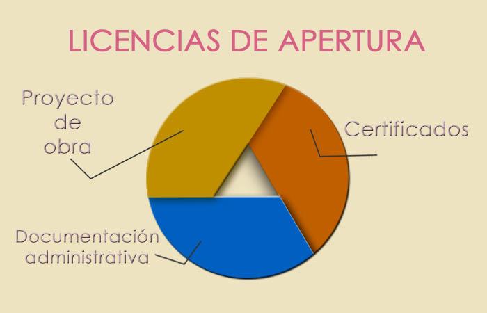 Proyectos de obra y certificaciones